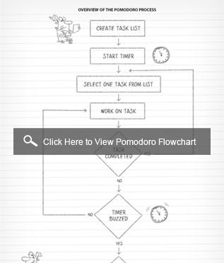 pomodoro flowchart