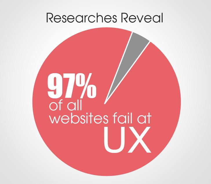 websites fail at UX