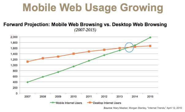 Mobile Web Usage Growing