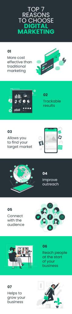 Top 7 Reasons to Choose Digital Marketing