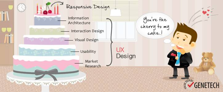 Why Responsive Web Design is an important element of a UX Design?