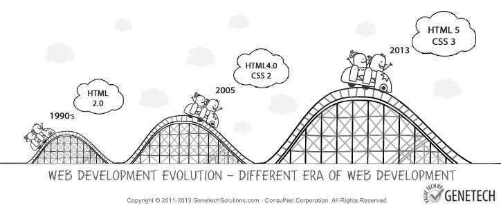 Web Development Evolution – Different Era of Web Development