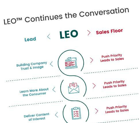 Leo Continues the Conversation