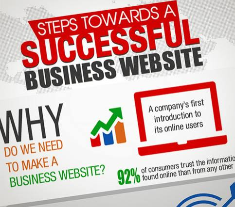 Steps Towards a Successful Business Website